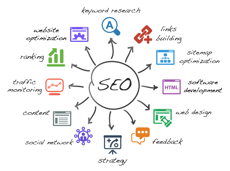 marketing icon search engine optimization for web traffic