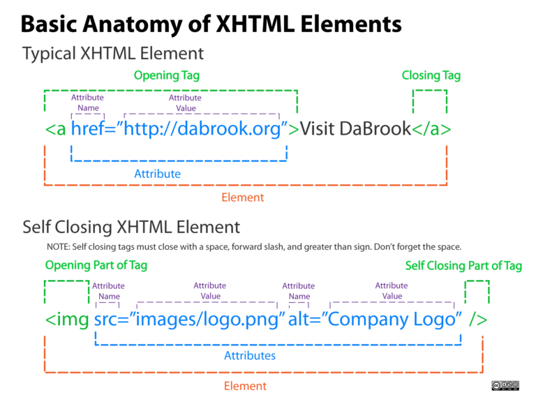 basic anatomy of xhtml elements