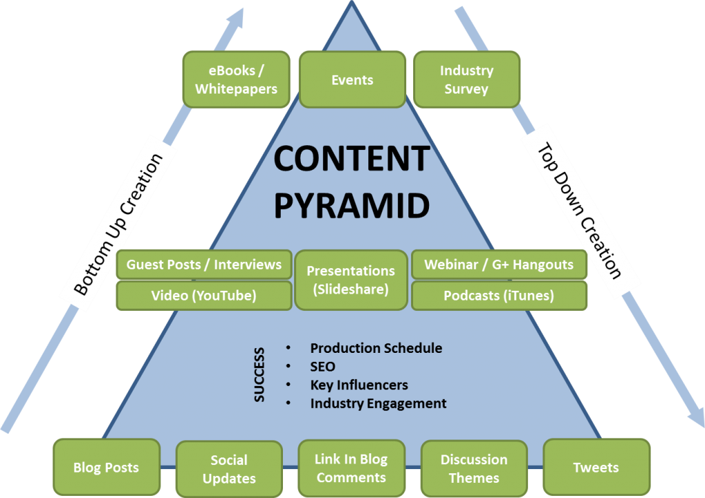 Visual pyramid for planning content marketing strategy